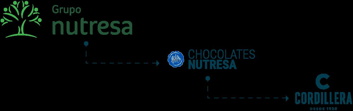 Chocolates Nutresa Chocolates Cordillera